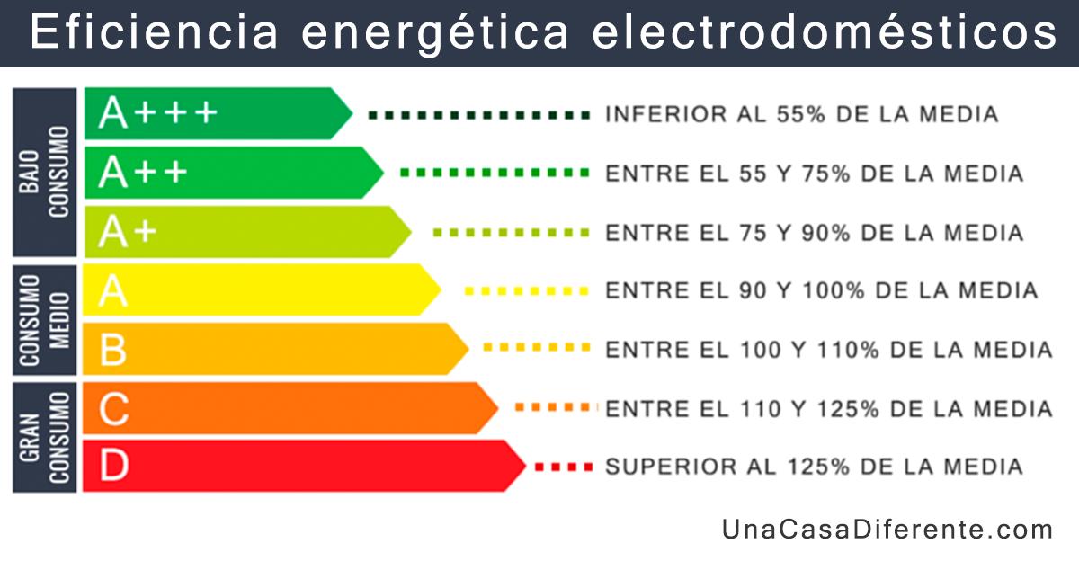 Eficiencia energética de electrodomesticos